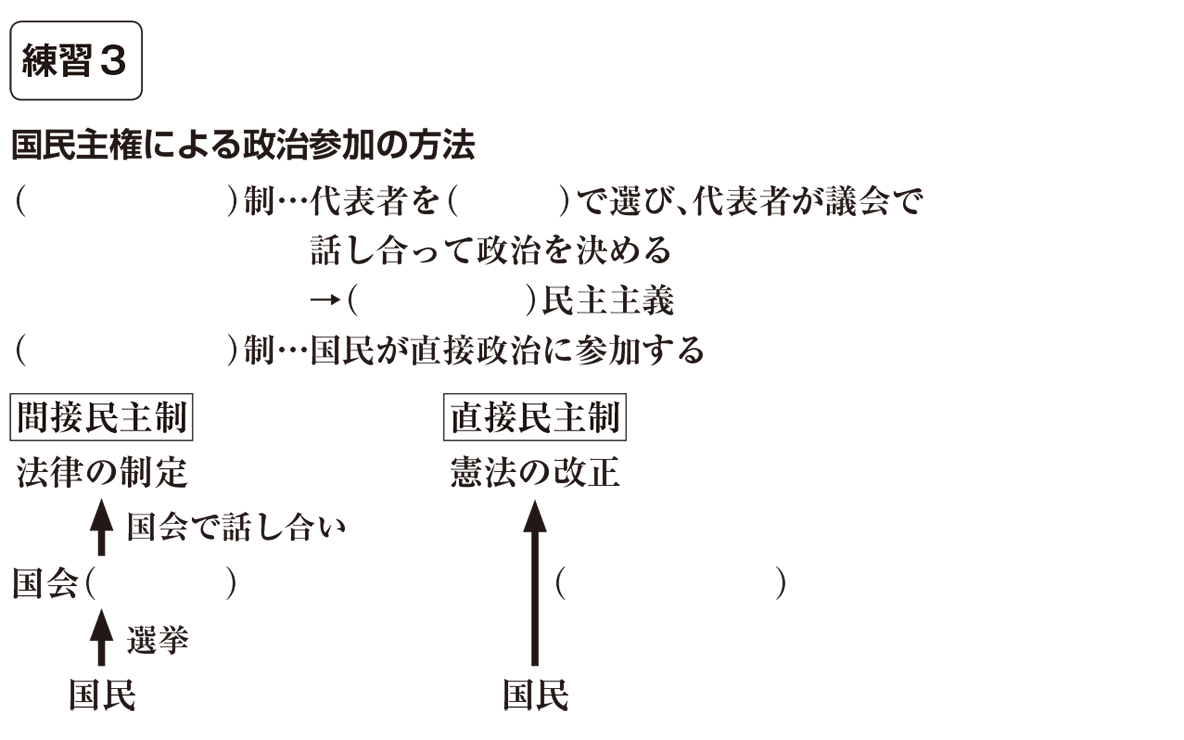 中学公民6 練習3 カッコ空欄