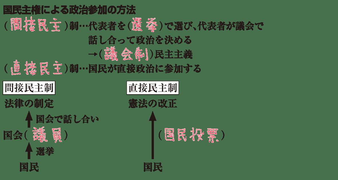 中学公民6 練習3 答え