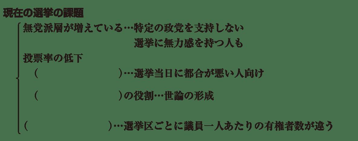 中学公民17 練習3(「現在の選挙の課題」の項目のみ) かっこ空欄