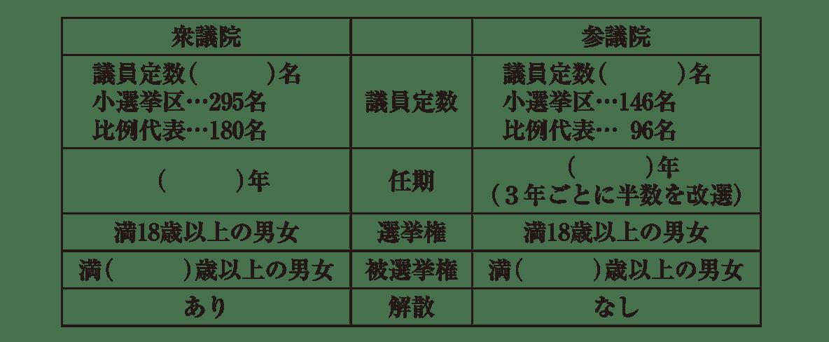中学公民18 練習2 カッコ空欄