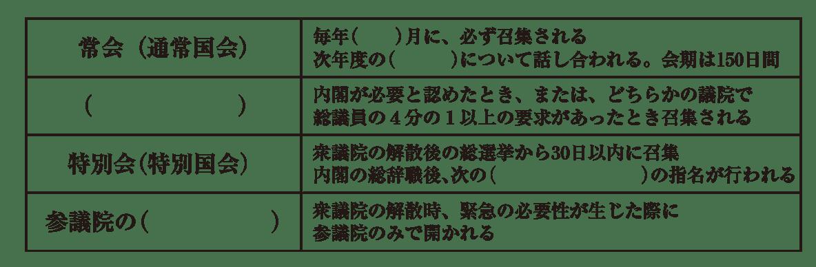 中学公民19 練習1 空欄