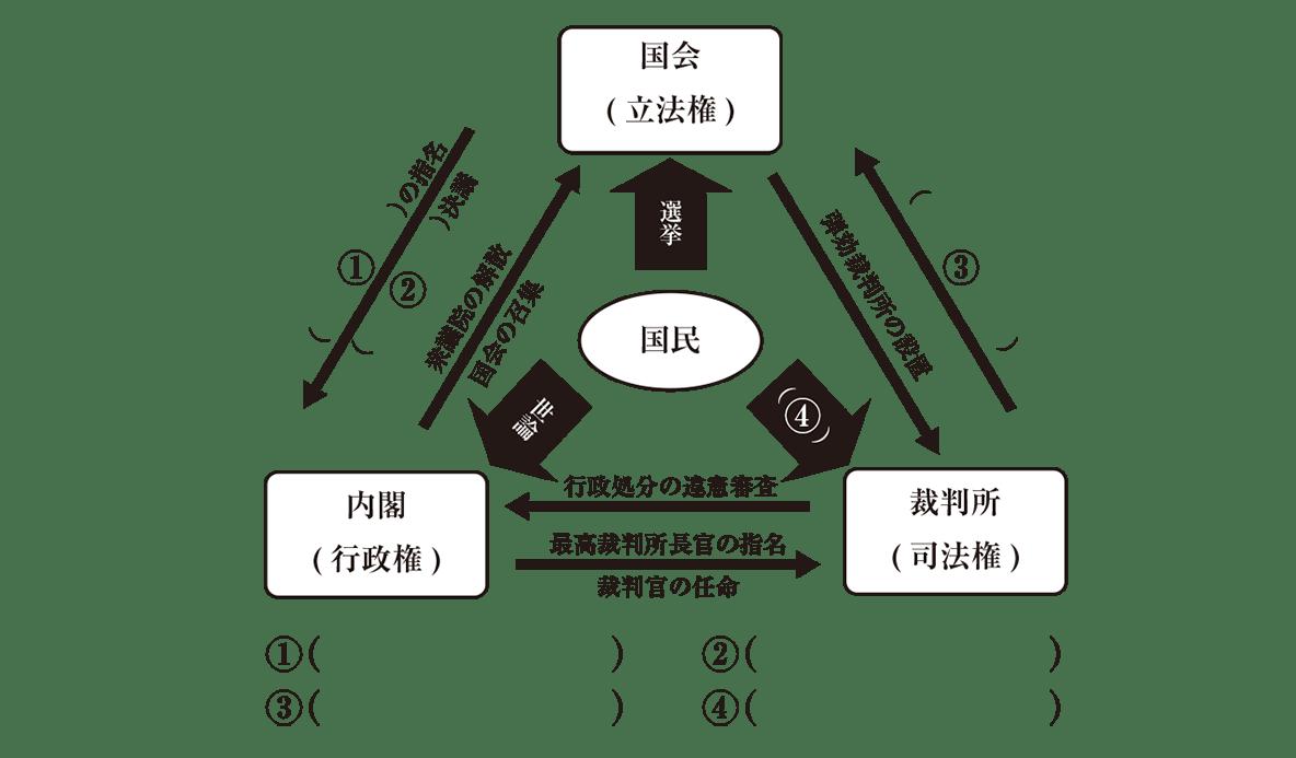 中学公民24 練習3 かっこ空欄