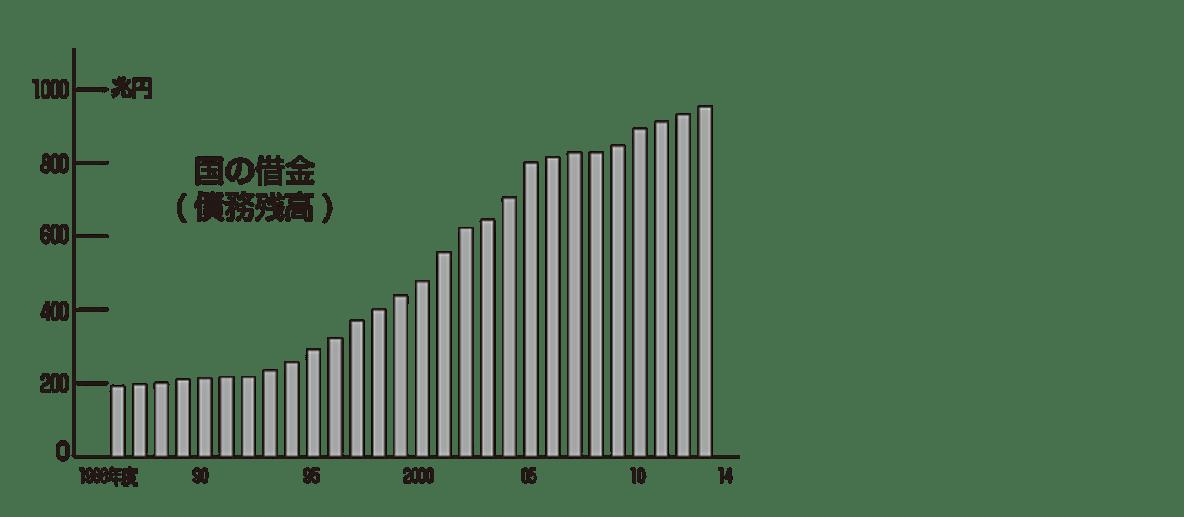 中学公民38 ポイント3、右側のグラフのみ表示、拡大、左寄せ