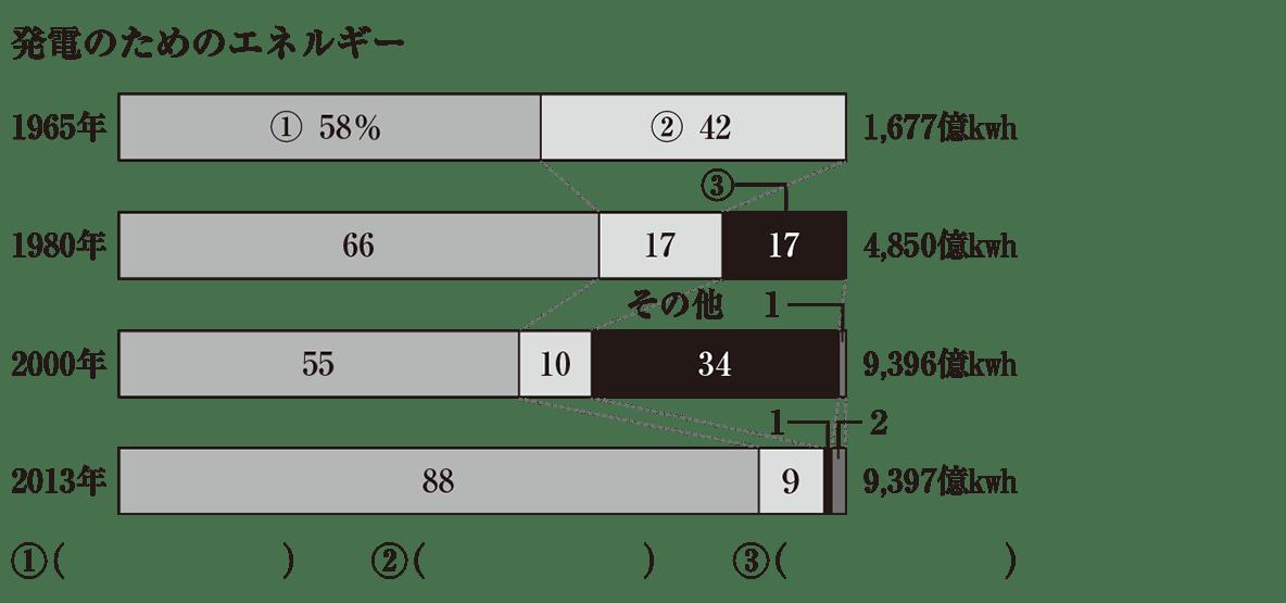 中学公民51 練習1のグラフと解答欄のみ表示(image02部分不要)かっこ空欄