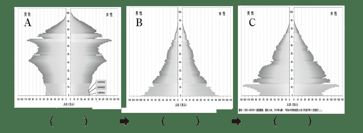 中学地理42 練習1 3つのグラフとその下にある解答欄のみ表示、カッコ空欄