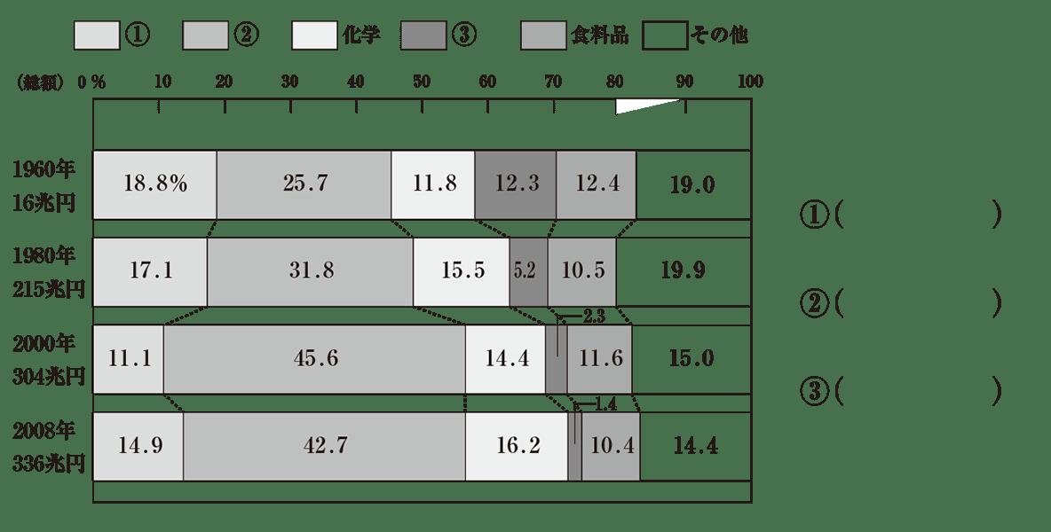 中学地理52 練習3 カッコ空欄