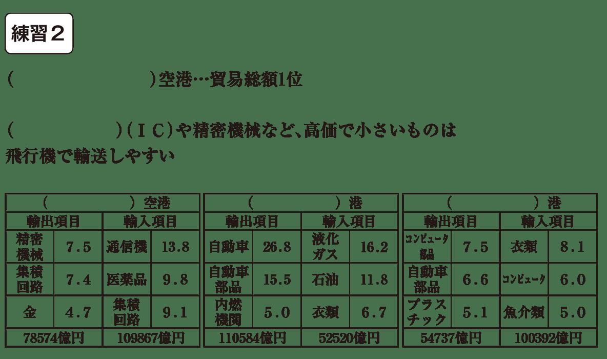 中学地理56 練習2((   )空港~3つの表まで) カッコ空欄
