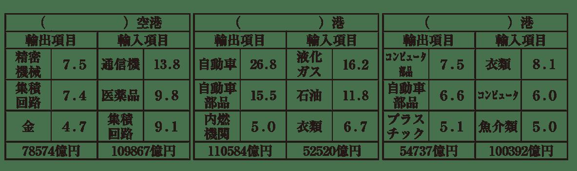 中学地理56 練習2 港の3つの表のみ表示、カッコ空欄