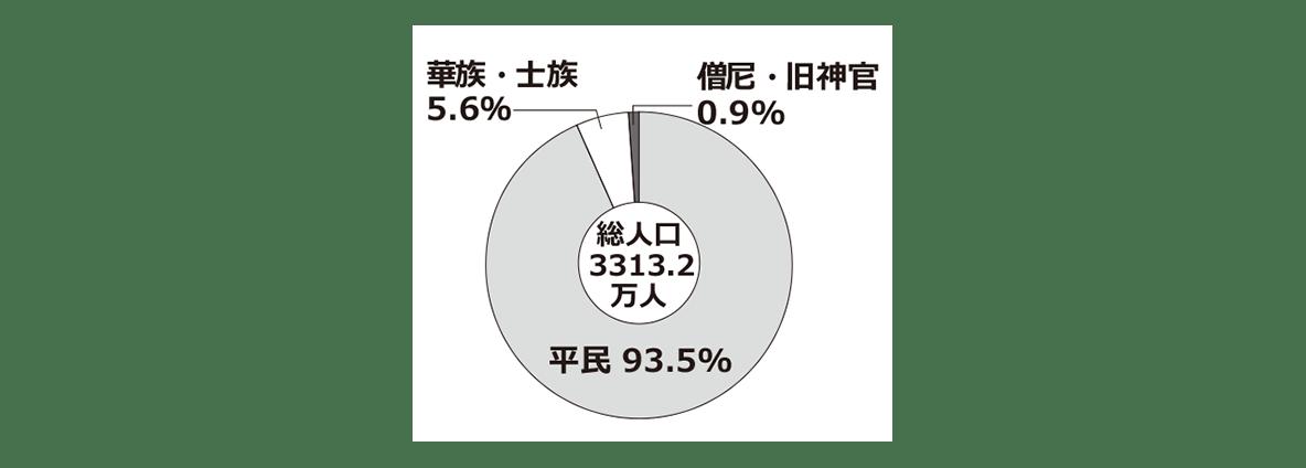 中学歴史44 ポイント3 円グラフ