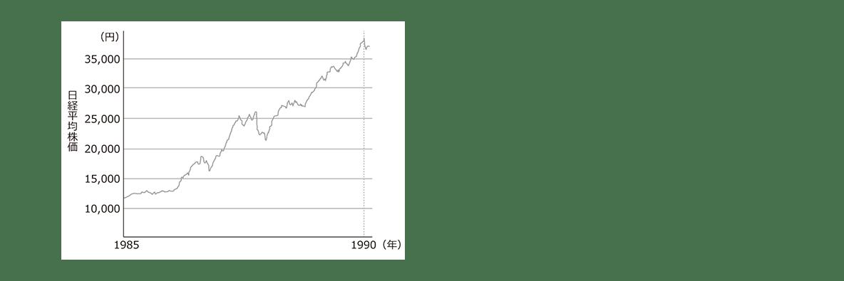 中学歴史67 ポイント2 グラフのみ表示、左ツメ