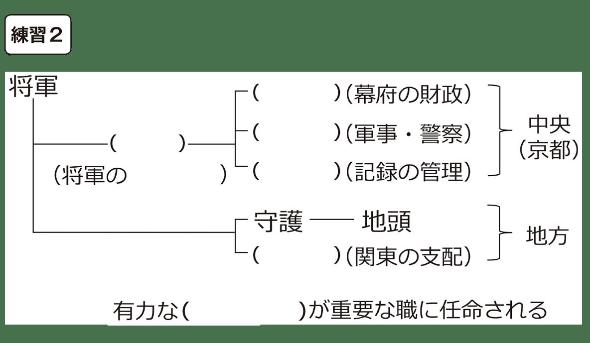 中学歴史19 練習2 カッコ空欄