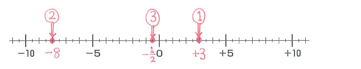中1 数学4 練習 答え