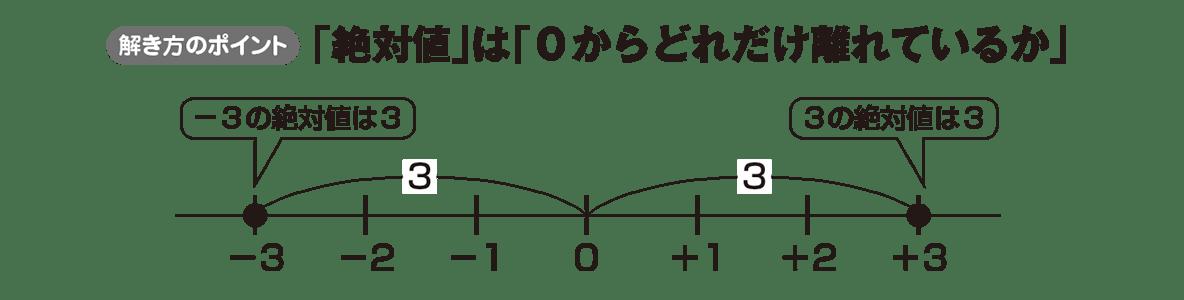 中1 数学6 ポイント