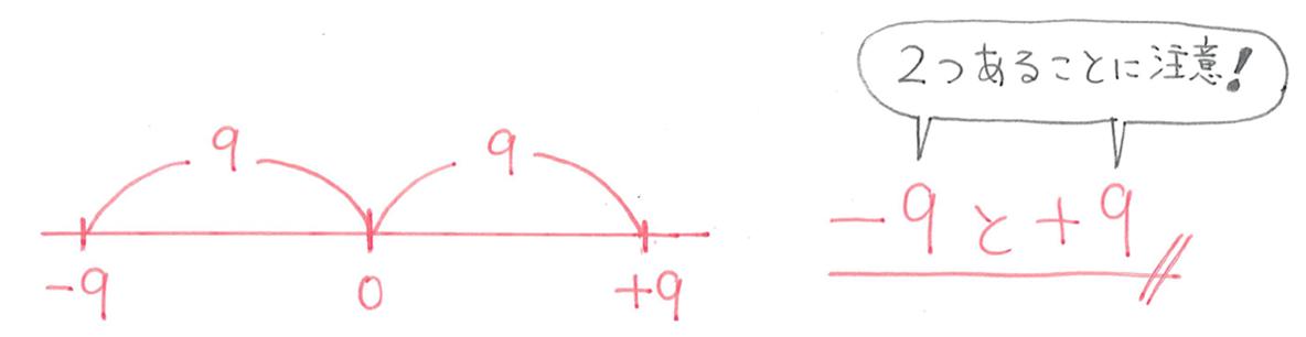 中1 数学6 練習(3)の答え