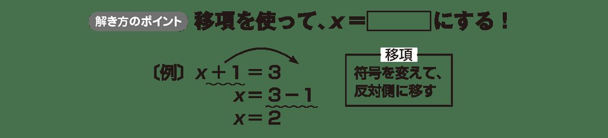 中1 数学36 ポイント