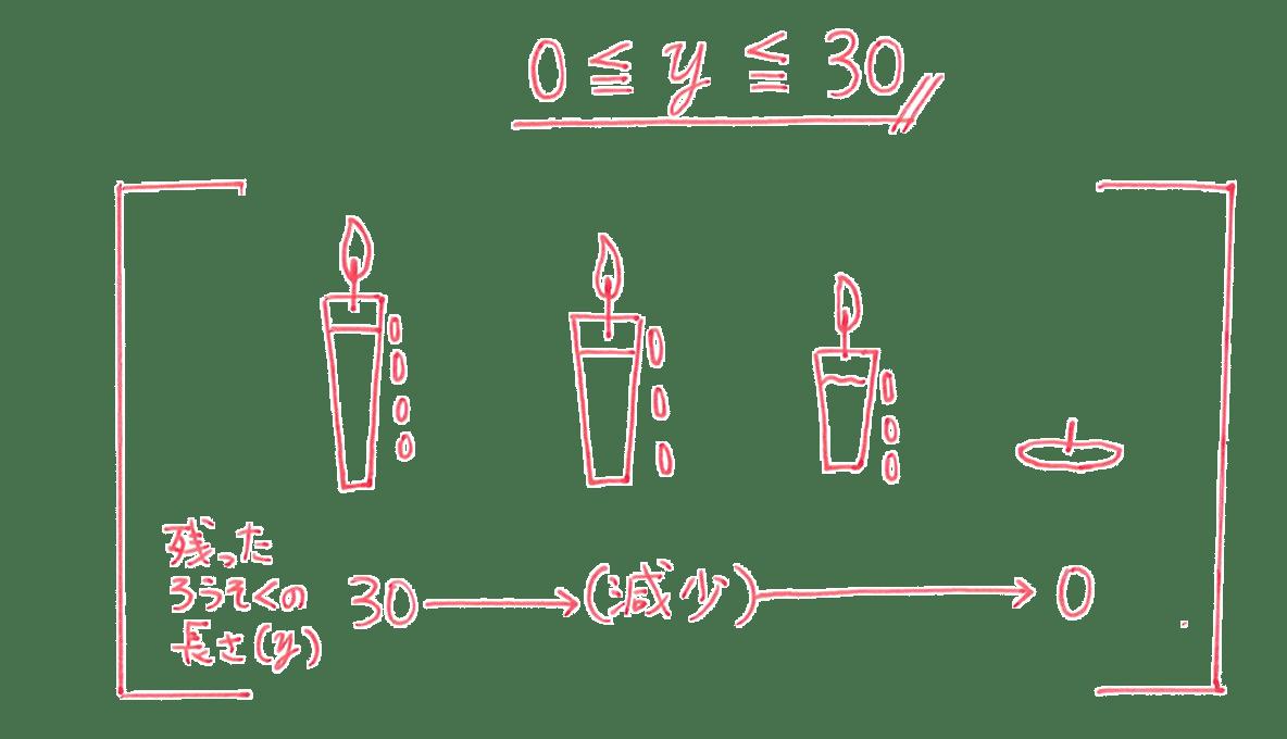 中1 数学46 練習の答え