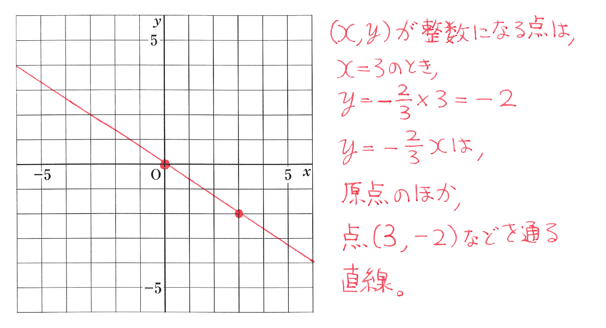 中1 数学50 練習の答え