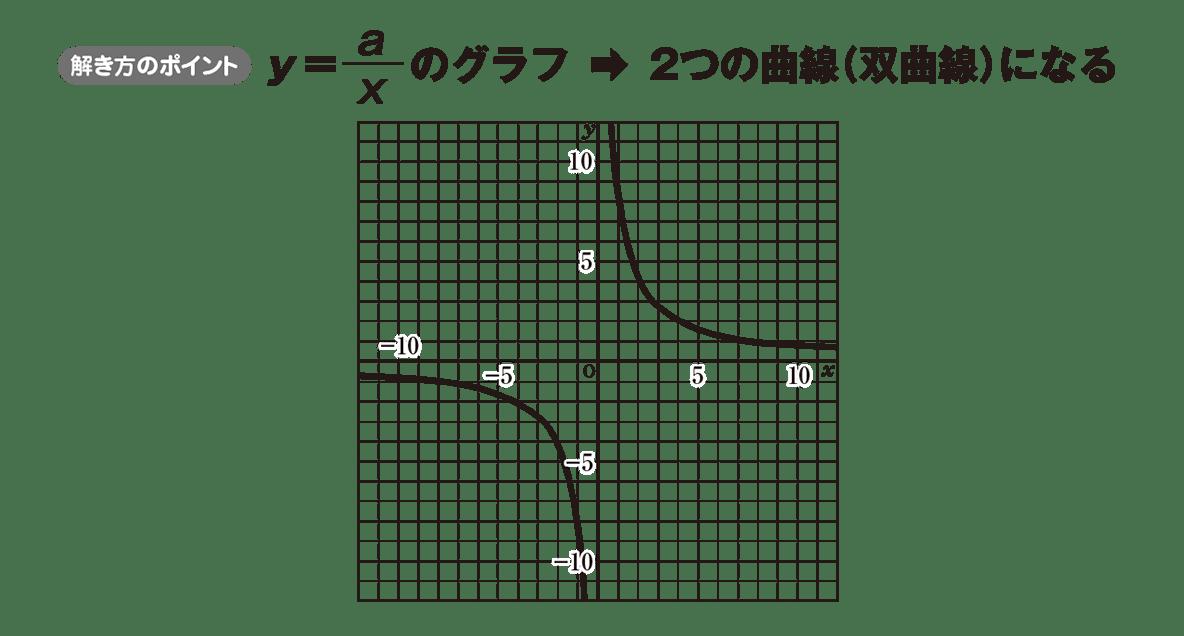 中1 数学54 ポイント