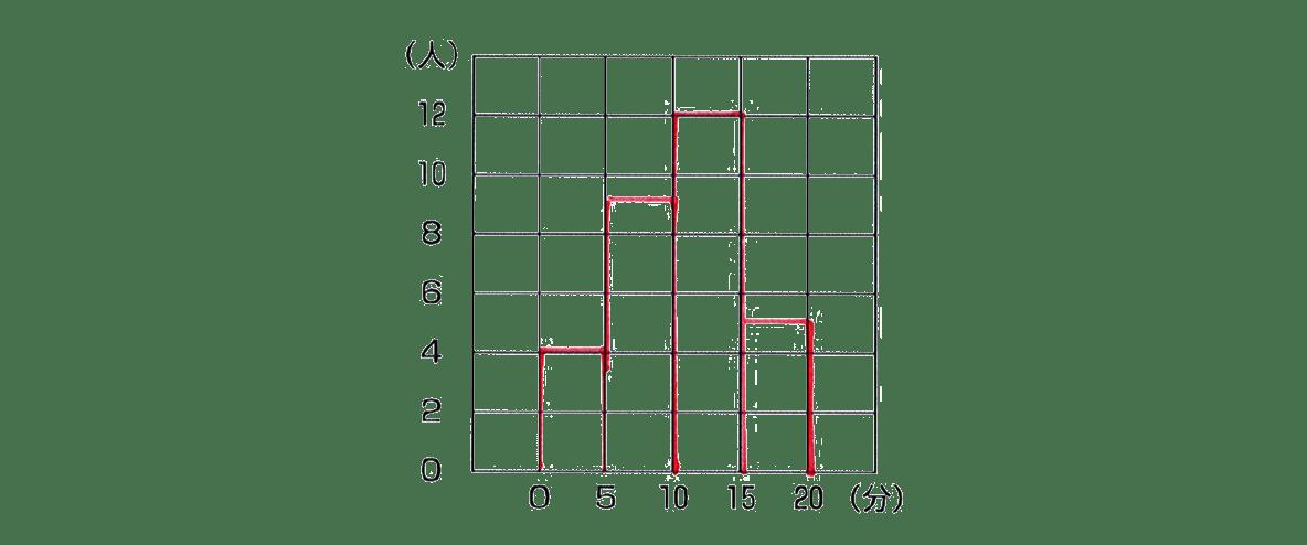 中1 数学 資料の整理2 例題の答え