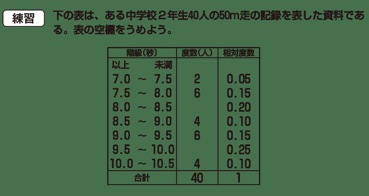 中1 数学 資料の整理3 練習