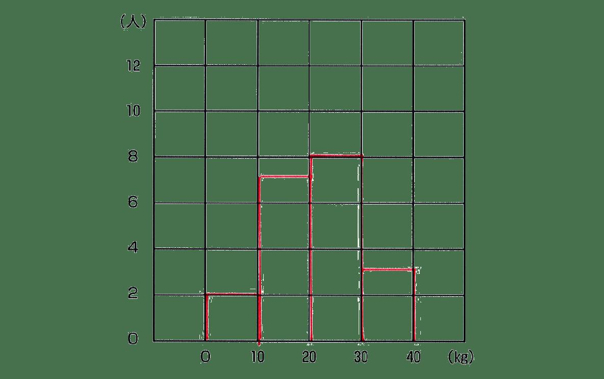 中1 数学 資料の整理6 例題の答え