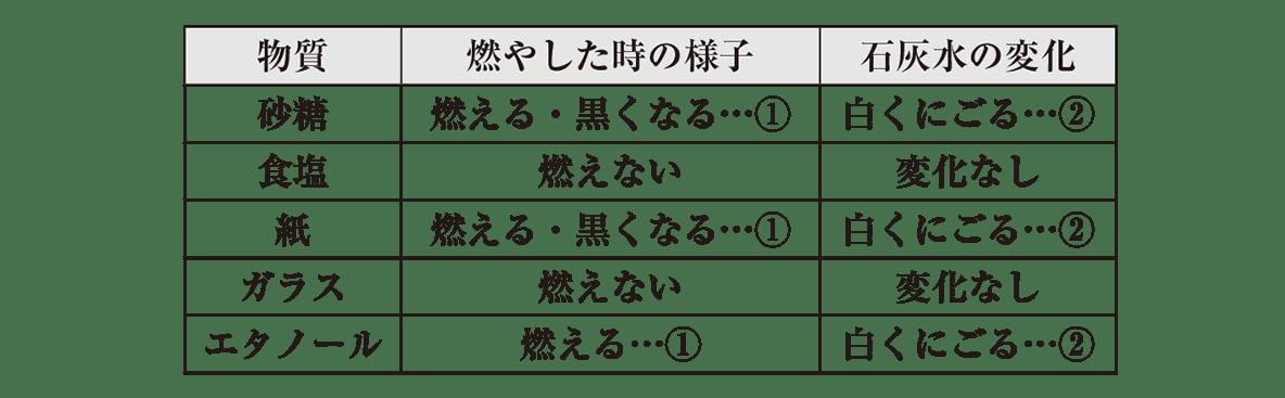 中1 理科化学6 上の表のみ