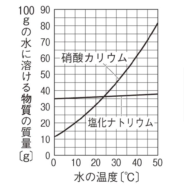 中1 理科化学16 ポイント3 グラフ