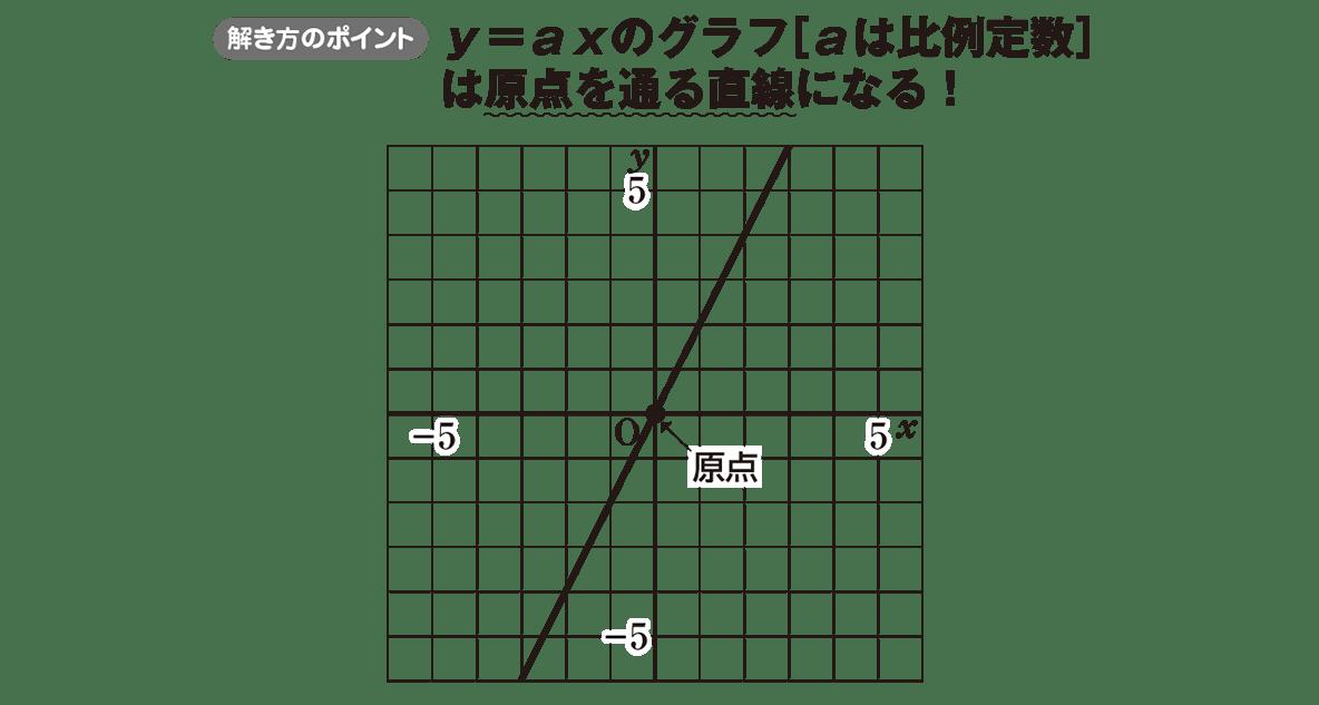 中1 数学48 ポイント