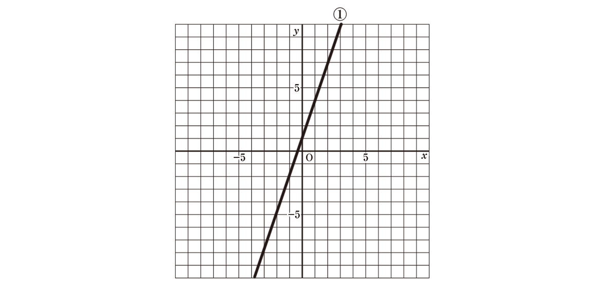 中2 数学112 例題①