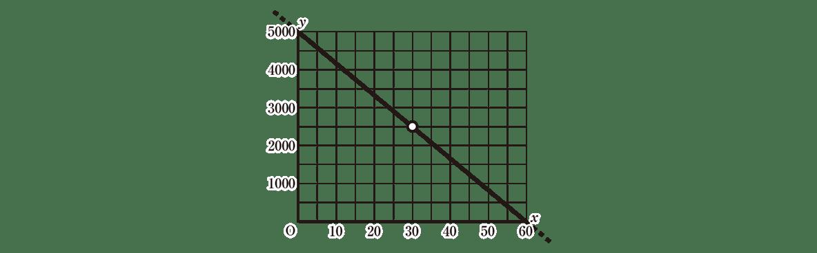 中2 数学119 例題のグラフ