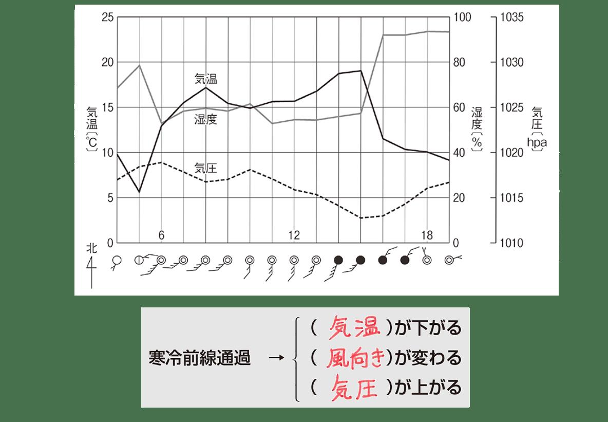 中2 地学6 ポイント1(グラフは練習のものに差し替え) 答えあり