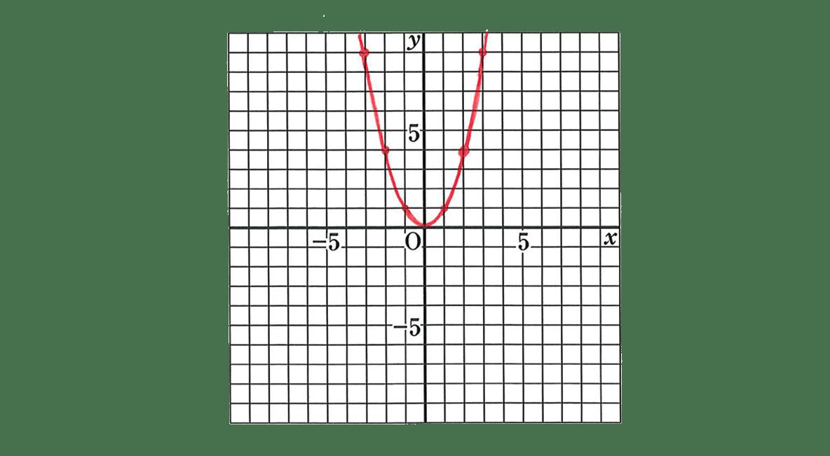 中3 数学209 例題の答えのグラフのみ