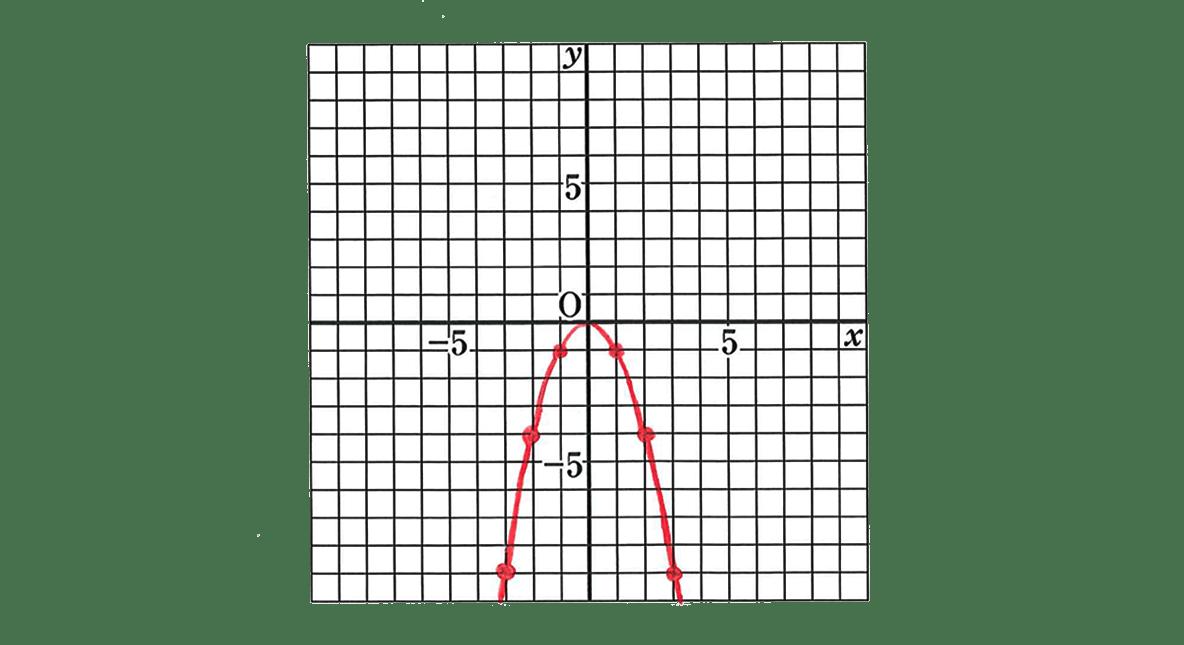 中3 数学210 例題の答えのグラフのみ