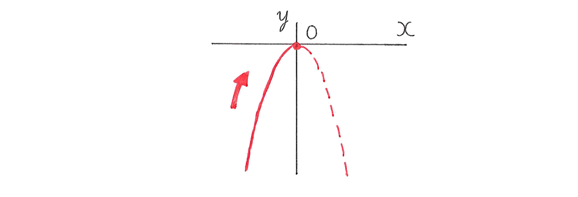 中3 数学212 練習(2)のグラフのみ