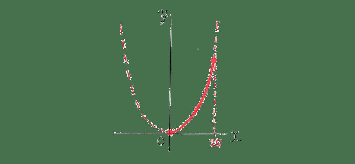 中3 数学217 練習(2)の答え 右側のグラフのみ