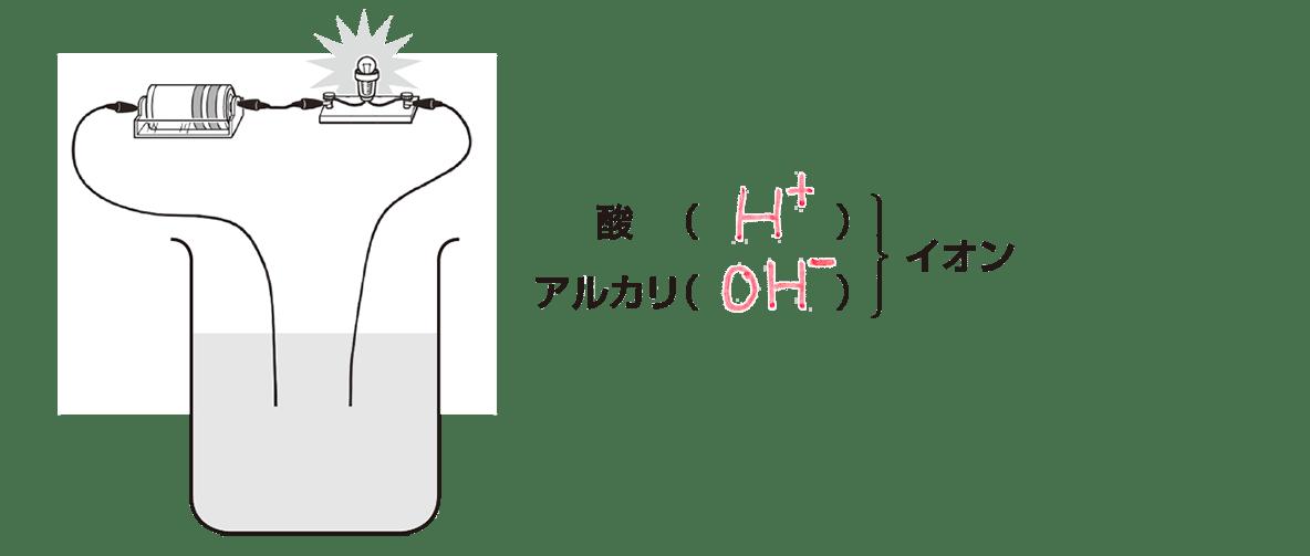 中3 化学7 ポイント3 答え入り