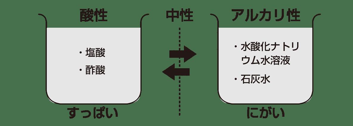中3 化学7 ポイント1(前回の画像を流用)