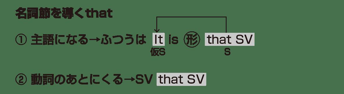 高校英語文法 接続詞31・32のポイント アイコンなし