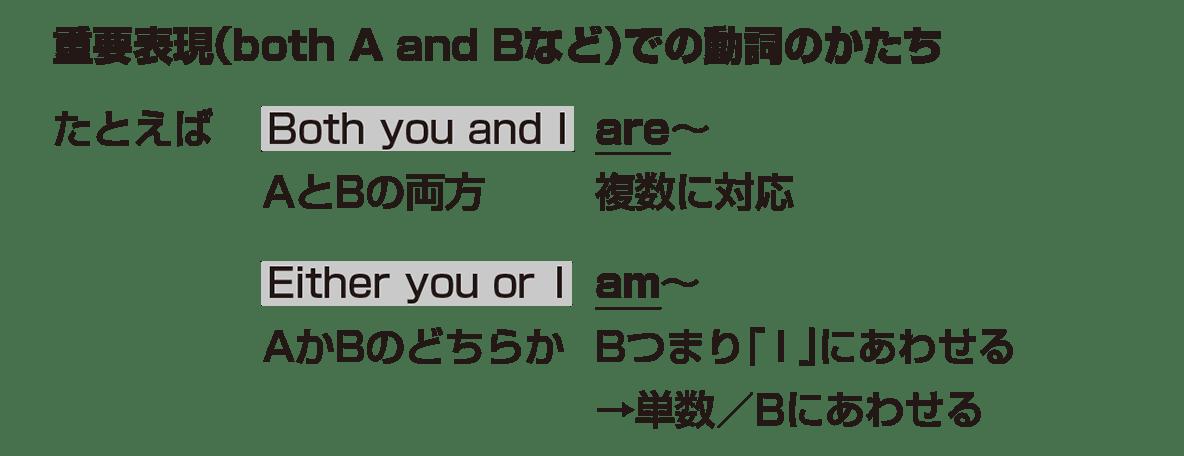 高校英語文法 接続詞7・8のポイント アイコンなし