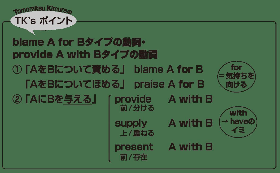 高校英語文法 動詞33・34のポイント アイコンあり