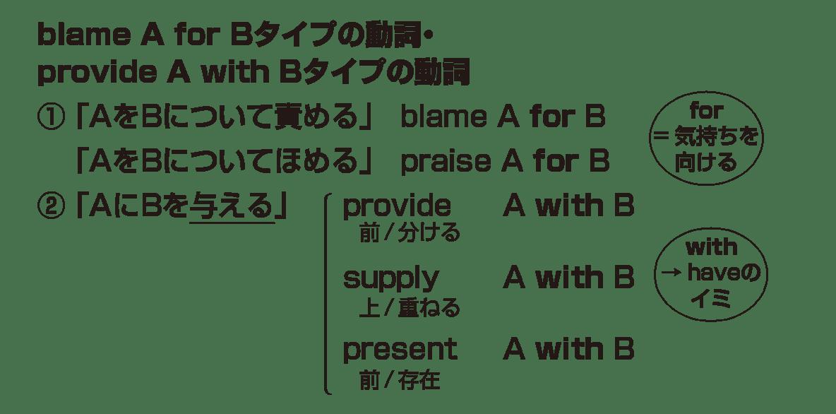 高校英語文法 動詞33・34のポイント アイコンなし