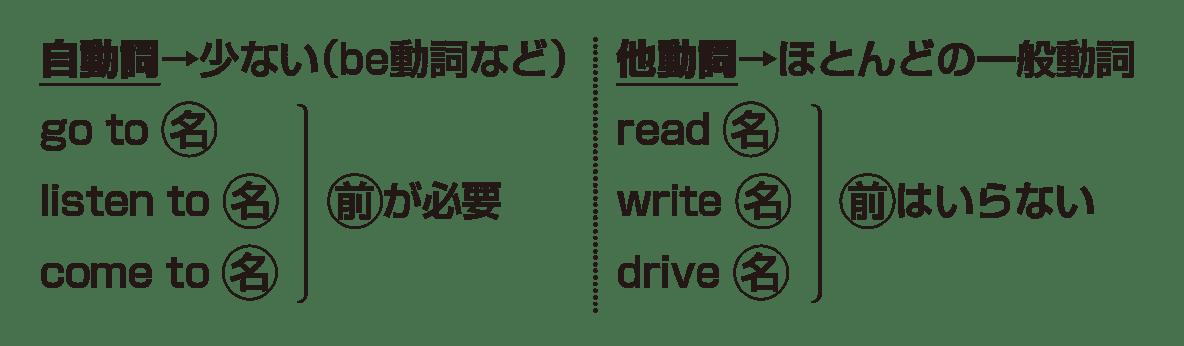 高校英語文法 動詞1・2のポイント アイコンなし 上半分(4行分)