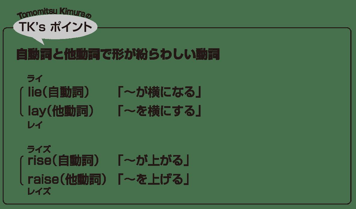 高校英語文法 動詞7・8のポイント アイコンあり