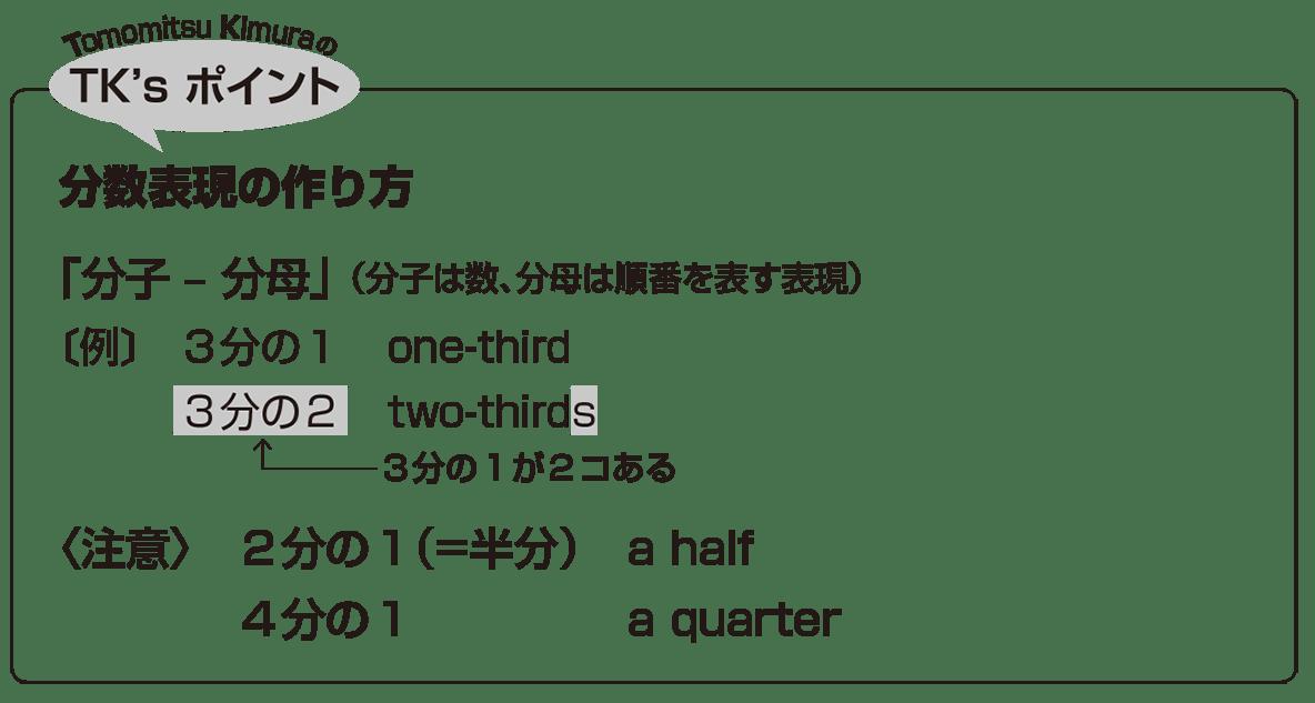 高校英語文法 名詞・冠詞19・20のポイント アイコンあり