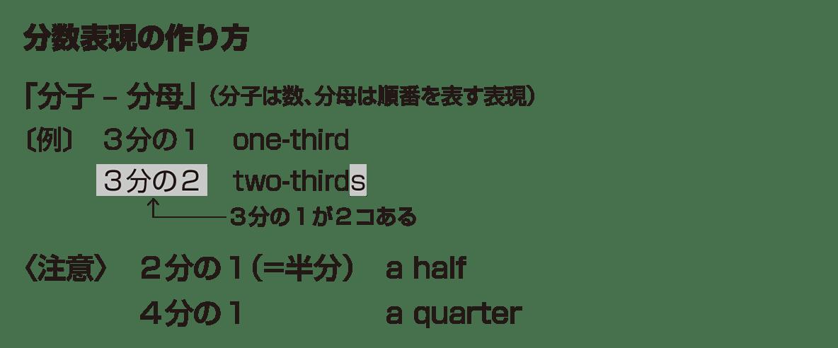 高校英語文法 名詞・冠詞19・20のポイント アイコンなし