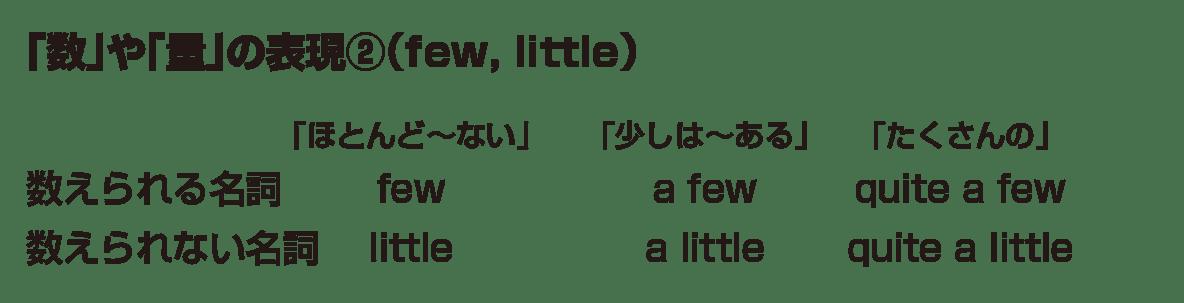 高校英語文法 形容詞・副詞7・8のポイント アイコンなし