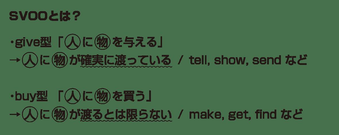 高校英語文法 5文型11・12のポイント アイコンなし