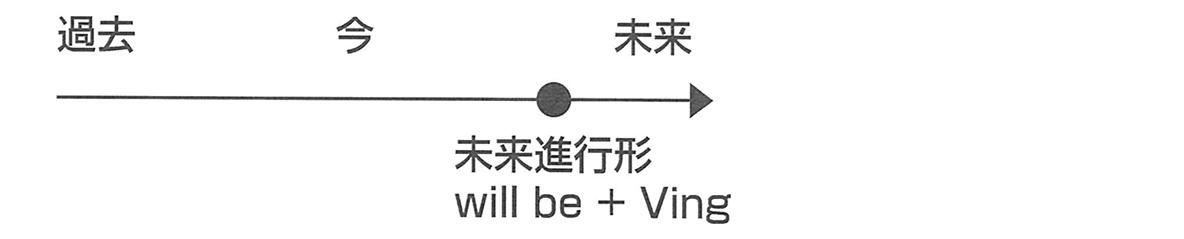時制7・8のポイント 矢印の直線図の下側