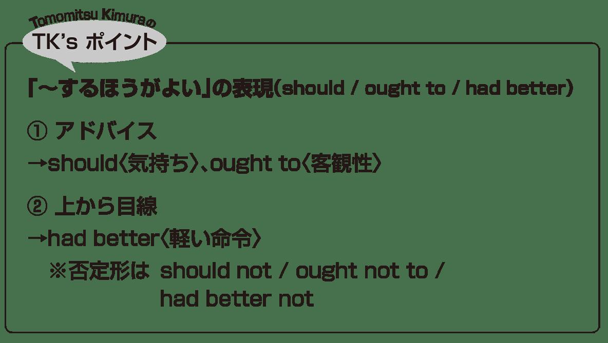 助動詞11・12のポイント アイコンあり