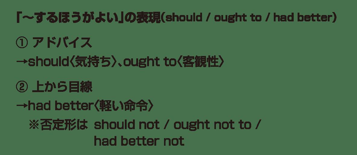 助動詞11・12のポイント アイコンなし